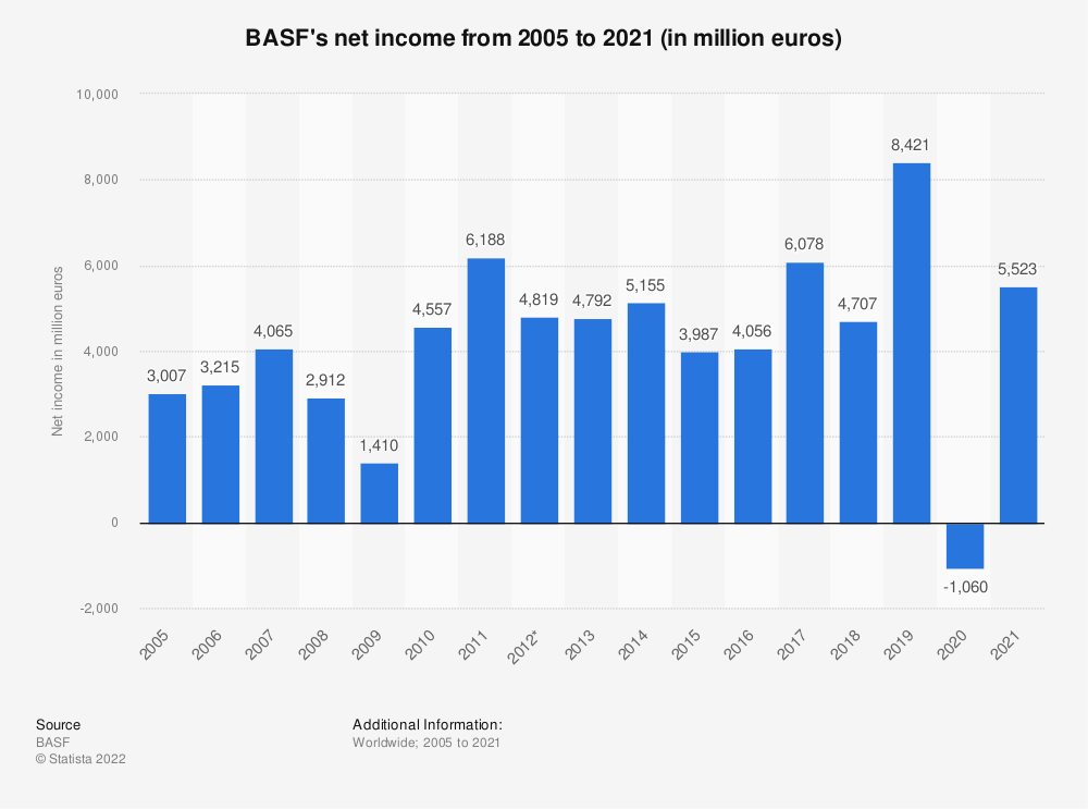 Statistic: BASF's net income from 2005 to 2018 (in million euros) | Statista