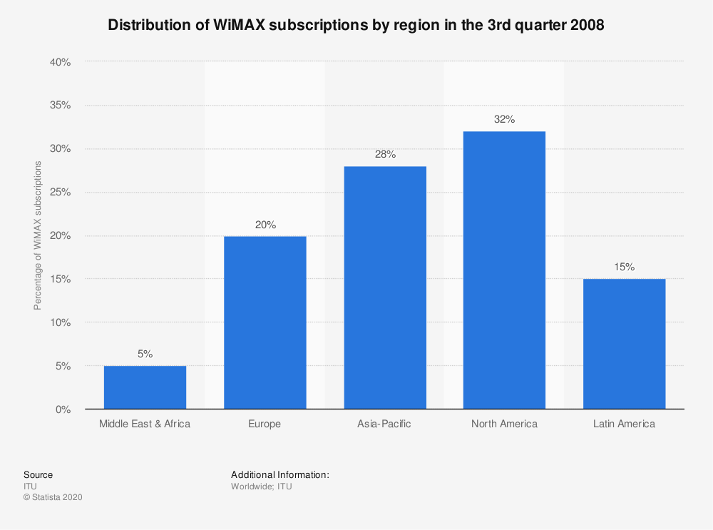 Statistic: Distribution of WiMAX subscriptions by region in the 3rd quarter 2008 | Statista