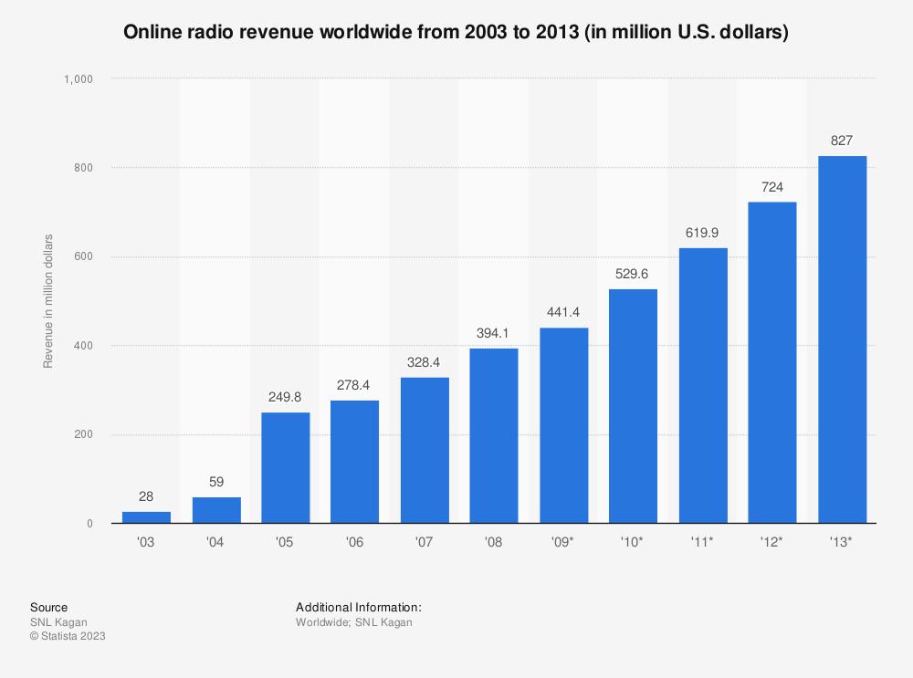 Statistic: Online radio revenue worldwide from 2003 to 2013 (in million U.S. dollars) | Statista
