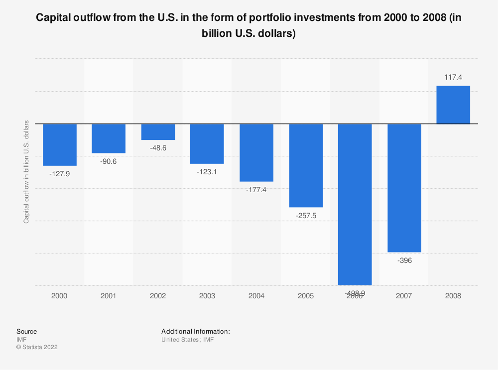 Statistic: Capital outflow from the U.S. in the form of portfolio investments from 2000 to 2008 (in billion U.S. dollars) | Statista