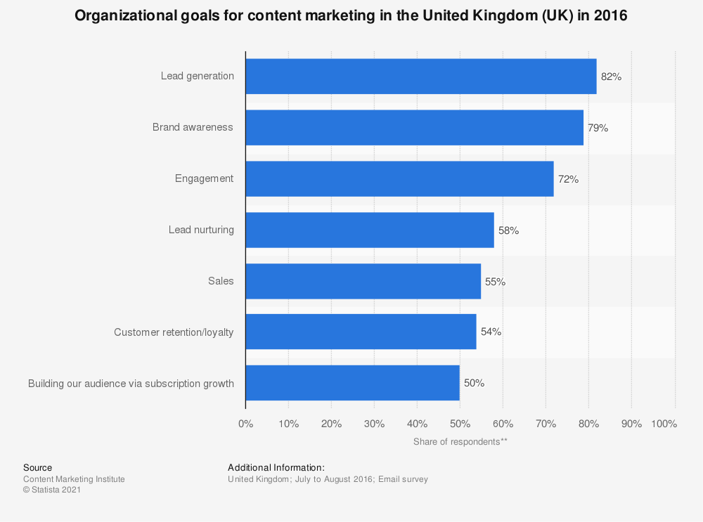 Statistic: Organizational goals for content marketing in the United Kingdom (UK) in 2016 | Statista