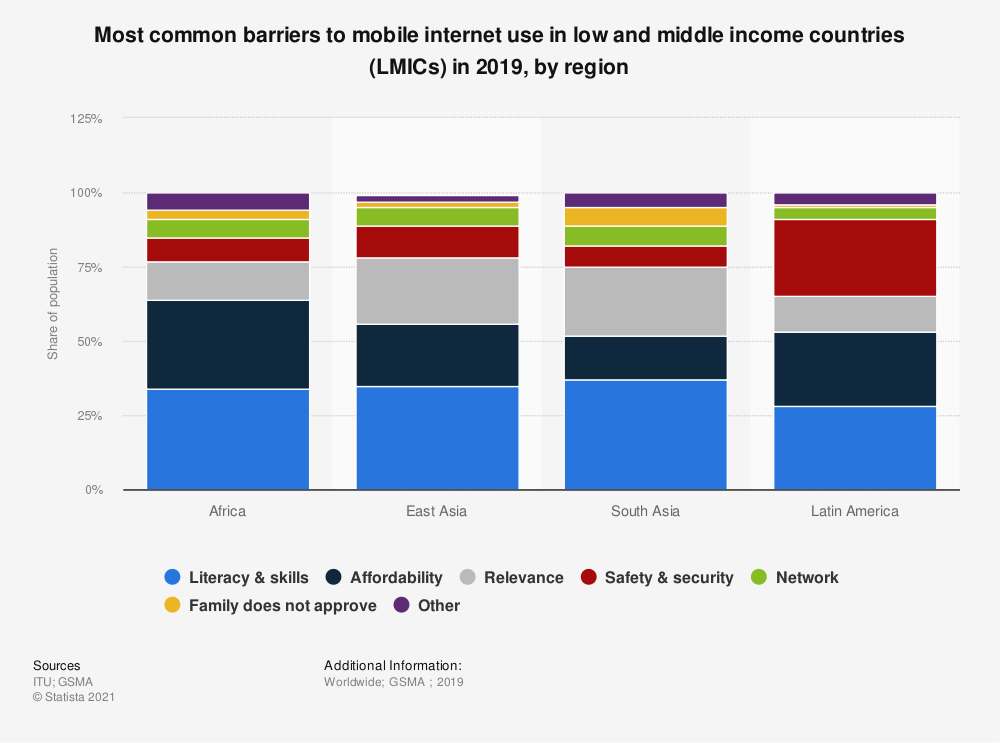 Statistic: Most common barriers to mobile internet use in low and middle income countries (LMICs) in 2019, by region | Statista