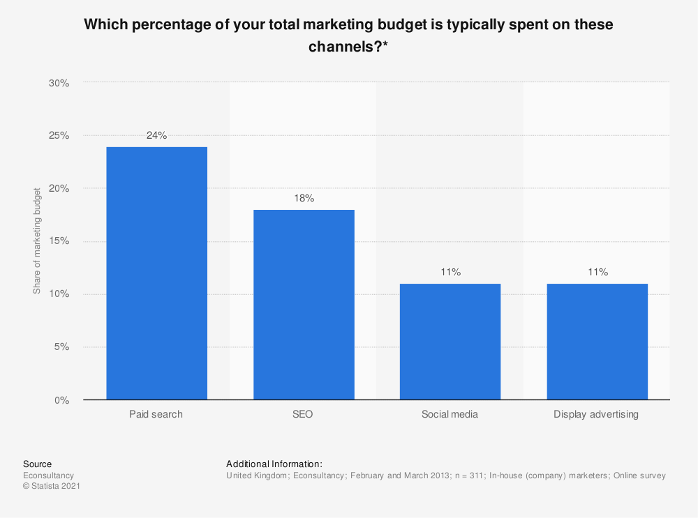 Statistic: Which percentage of your total marketing budget is typically spent on these channels?* | Statista