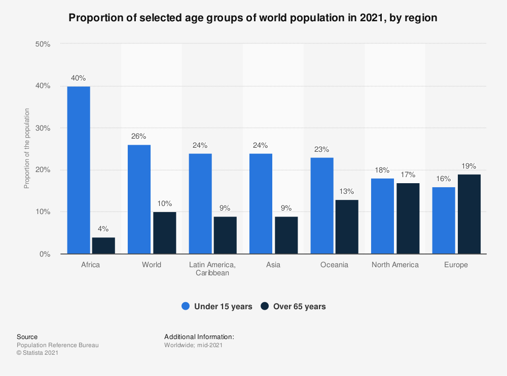 Statistic: Proportion of selected age groups of world population in 2020, by region | Statista