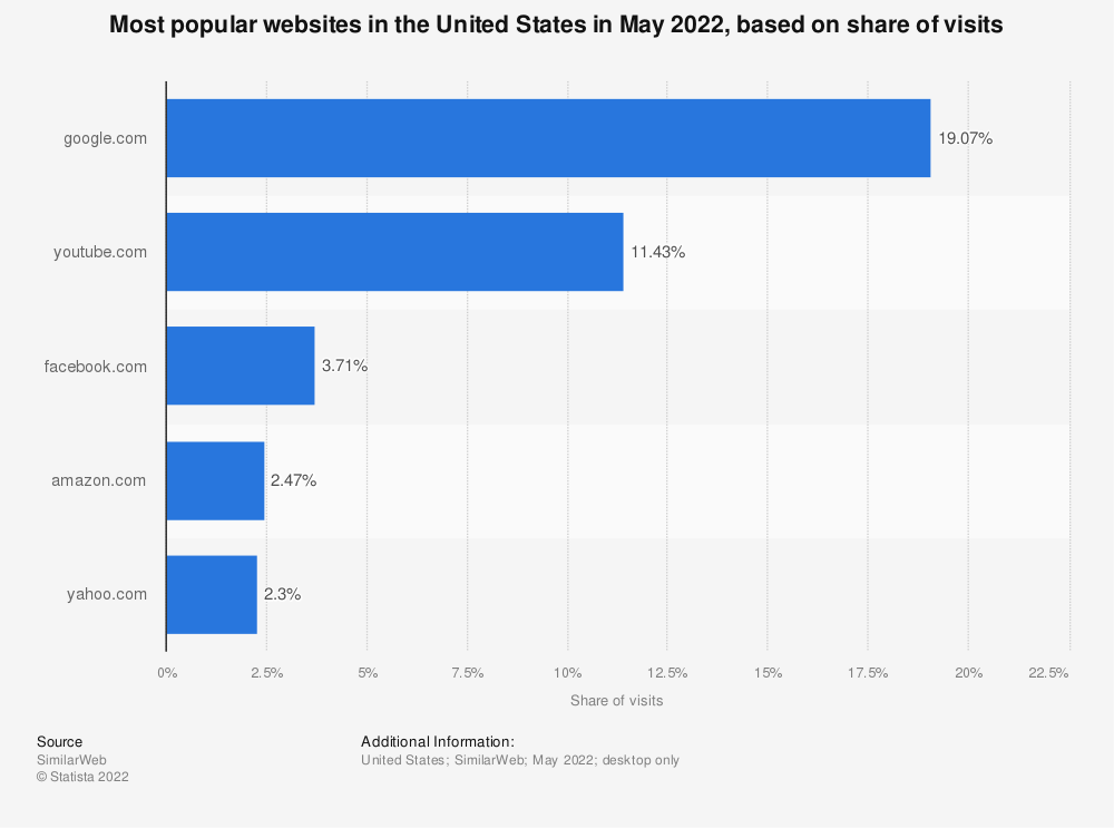 Statistic: Most popular websites in the United States as of February 2016, based on share of visits | Statista