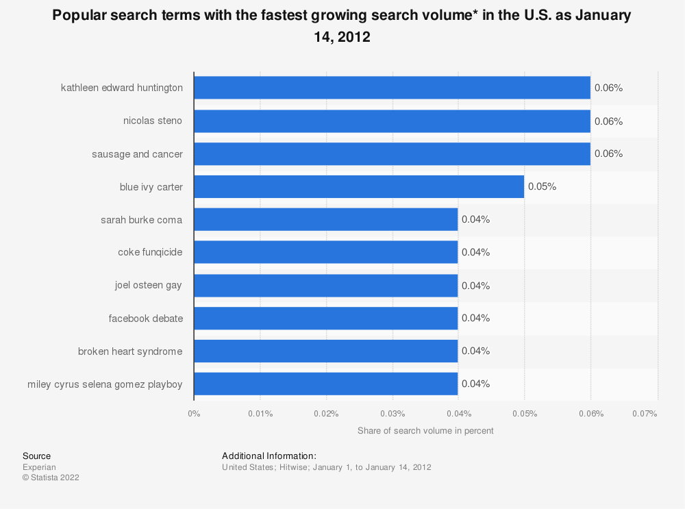 Statistic: Popular search terms with the fastest growing search volume* in the U.S. as January 14, 2012 | Statista