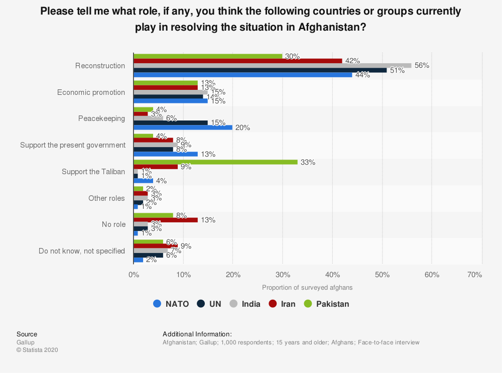 Statistic: Please tell me what role, if any, you think the following countries or groups currently play in resolving the situation in Afghanistan? | Statista