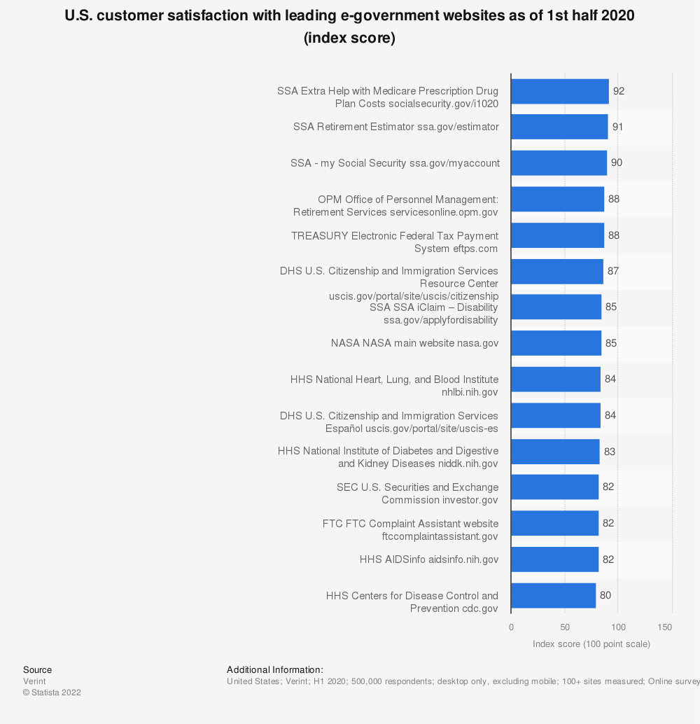 Statistic: U.S. customer satisfaction with leading e-government websites as of 1st half 2019 (index score) | Statista