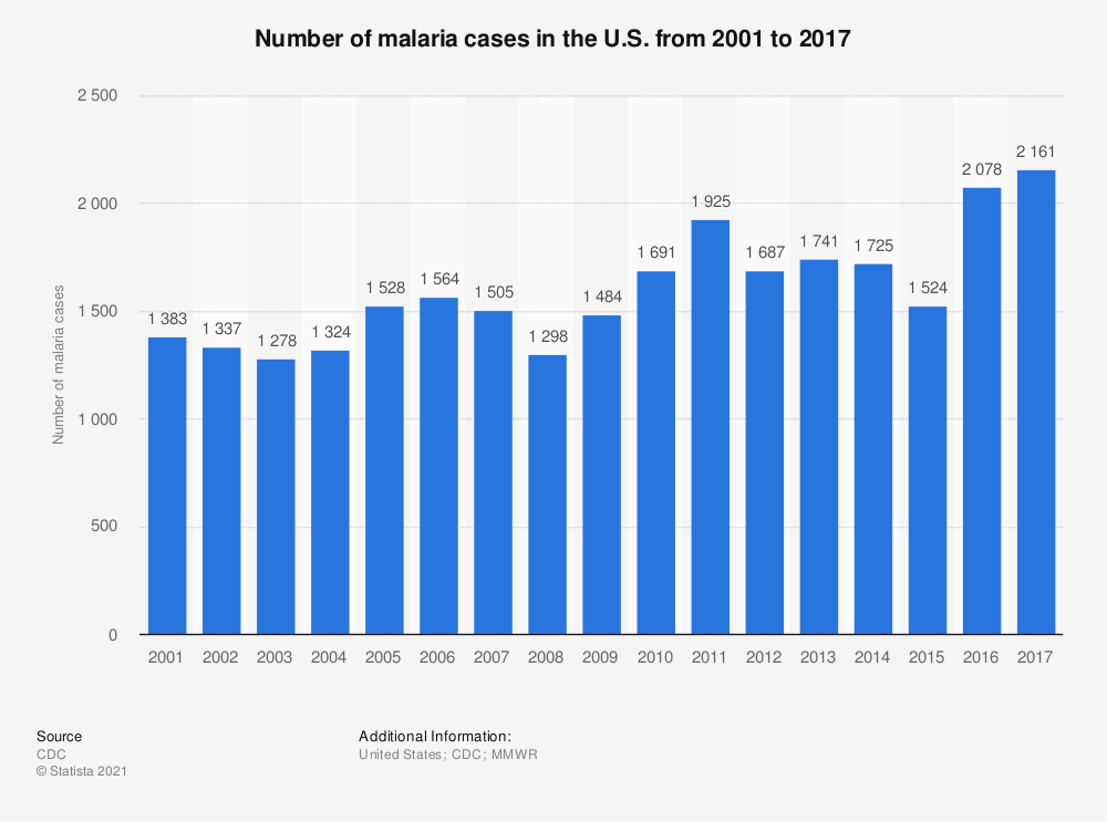 Statistic: Number of malaria cases in the U.S. from 2001 to 2016 | Statista