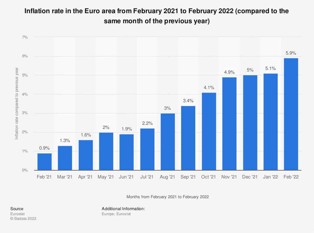 Statistic: Inflation rate in the Euro area from February 2019 to February 2020 (compared to the same month of the previous year) | Statista