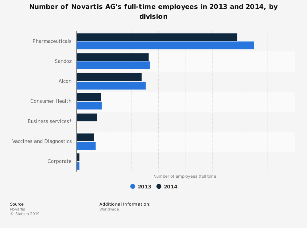 Statistic: Number of Novartis AG's full-time employees in 2013 and 2014, by division | Statista