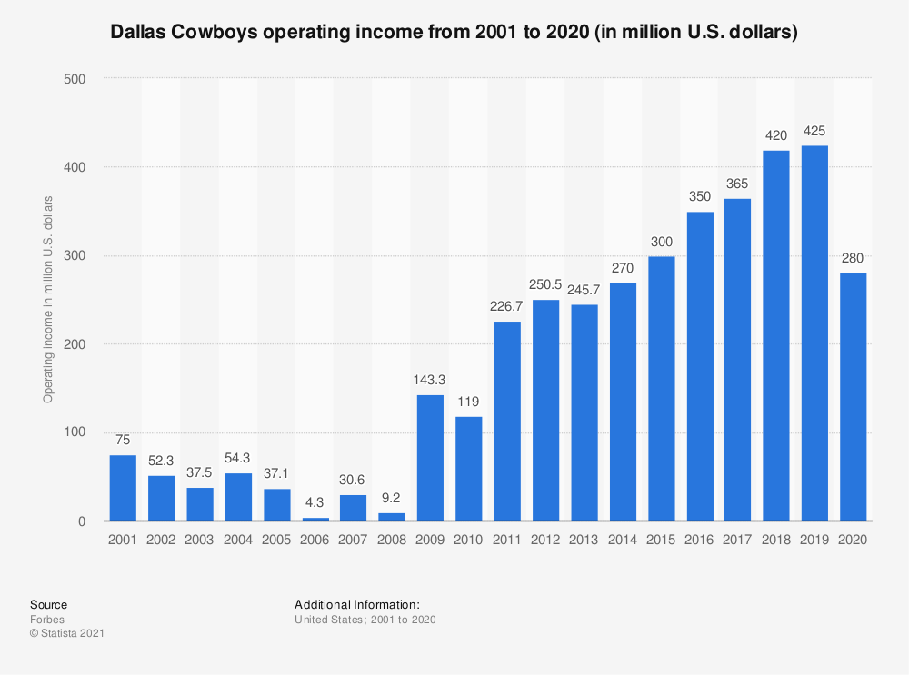 Statistic: Dallas Cowboys operating income* from 2001 to 2017 (in million U.S. dollars) | Statista