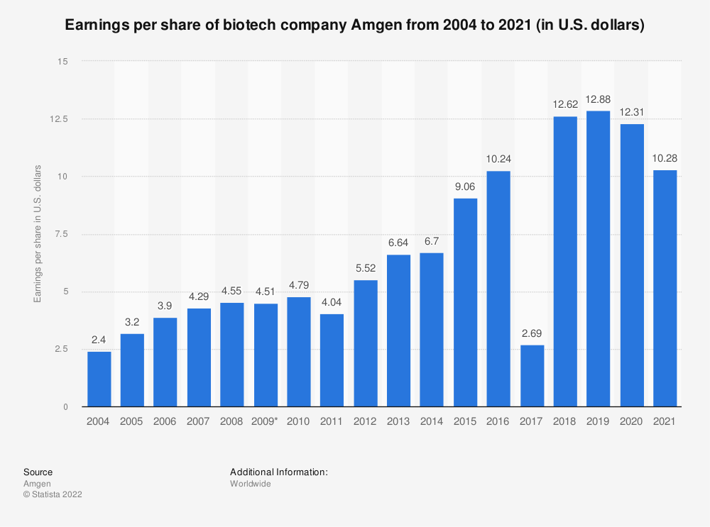 Statistic: Earnings per share of biotech company Amgen from 2004 to 2020 (in U.S. dollars) | Statista