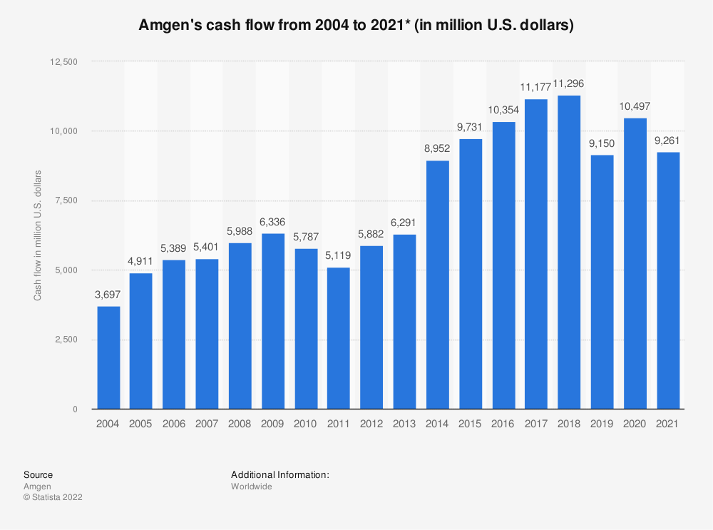 Statistic: Amgen's cash flow from 2004 to 2018 (in million U.S. dollars)* | Statista