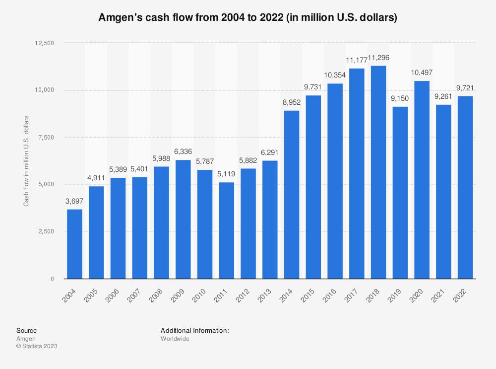 Statistic: Amgen's cash flow from 2004 to 2020 (in million U.S. dollars)* | Statista