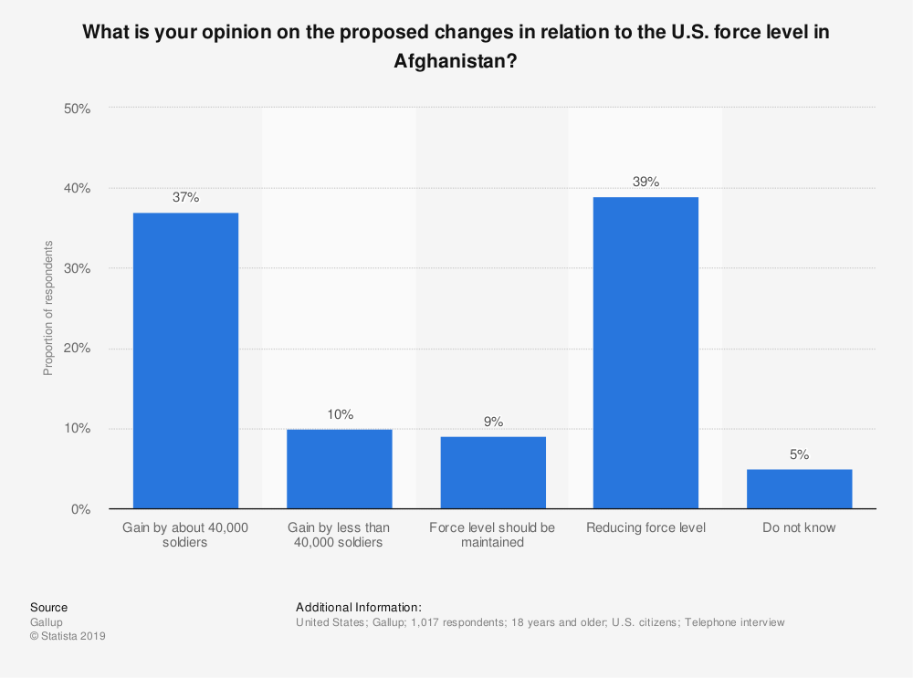 Statistic: What is your opinion on the proposed changes in relation to the U.S. force level in Afghanistan? | Statista