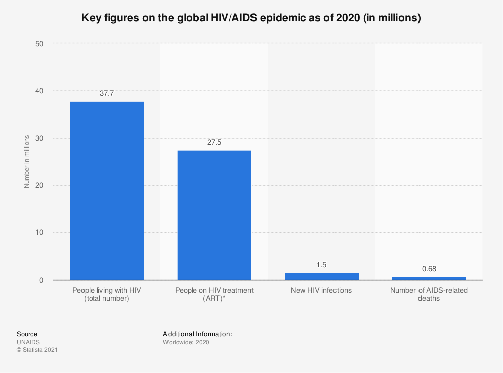 Statistic: Key figures on the global HIV/AIDS epidemic as of 2019 (in millions) | Statista