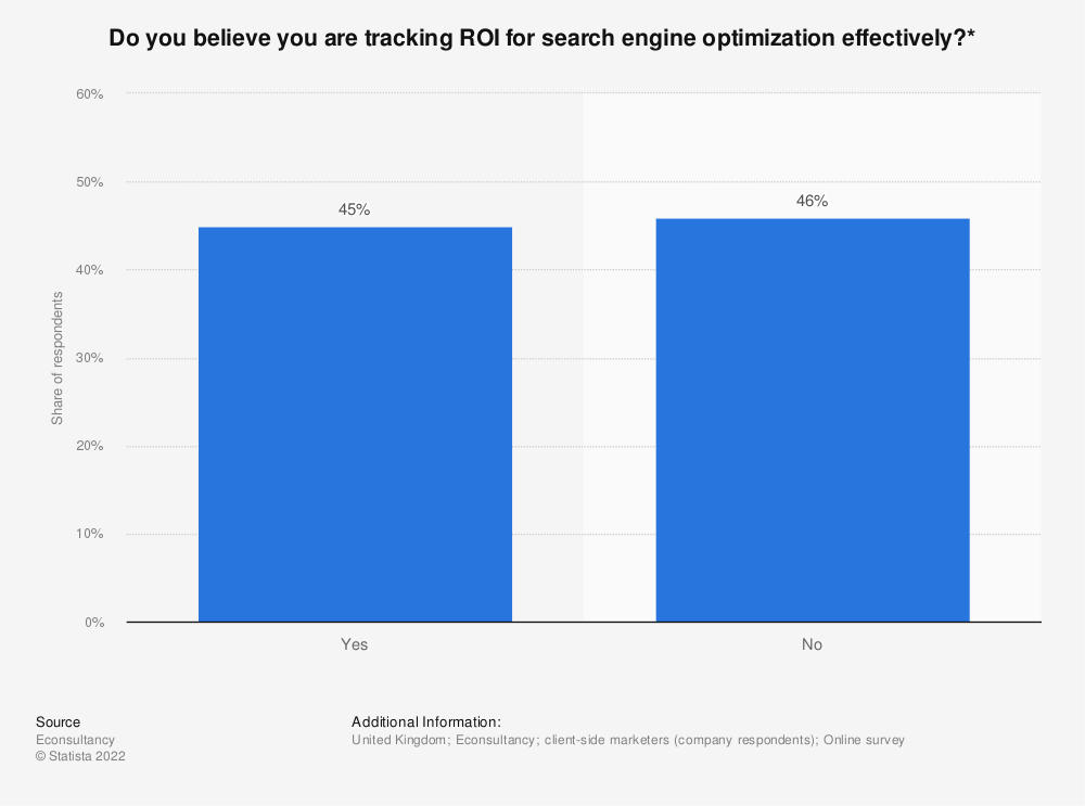 Statistic: Do you believe you are tracking ROI for search engine optimization effectively?* | Statista