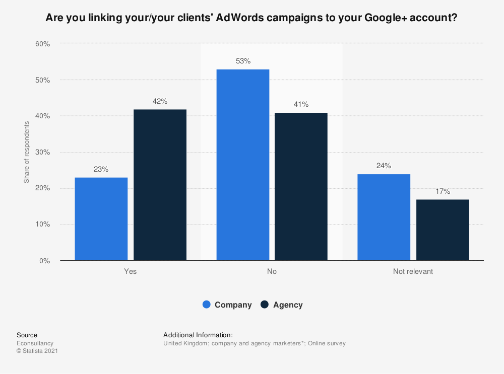 Statistic: Are you linking your/your clients' AdWords campaigns to your Google+ account?  | Statista