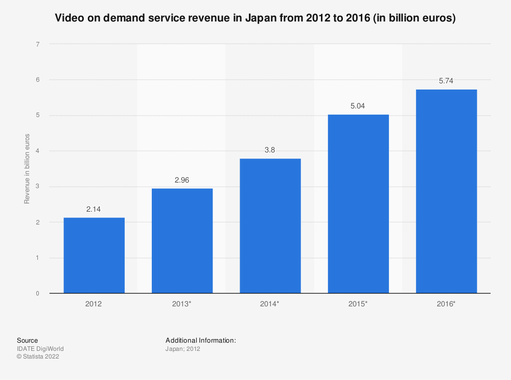 Statistic: Video on demand service revenue in Japan from 2012 to 2016 (in billion euros) | Statista