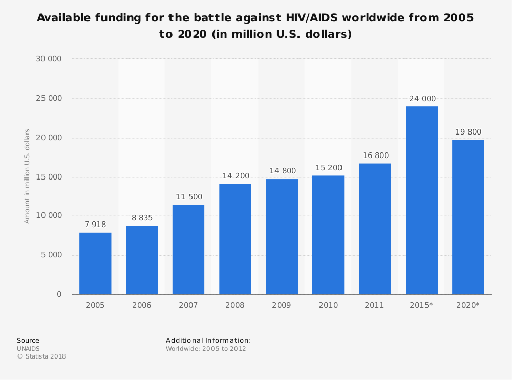 Statistic: Available funding for the battle against HIV/AIDS worldwide from 2005 to 2020 (in million U.S. dollars) | Statista