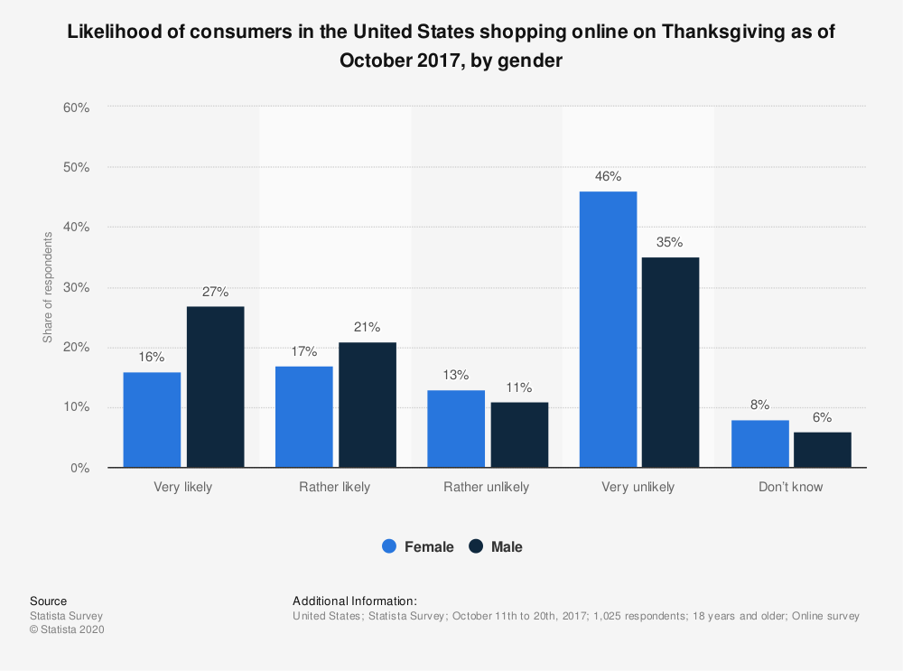 Statistic: Likelihood of consumers in the United States shopping online on Thanksgiving as of October 2017, by gender | Statista
