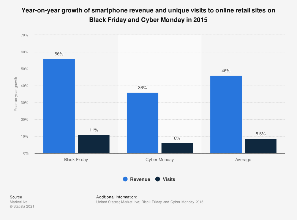 Statistic: Year-on-year growth of smartphone revenue and unique visits to online retail sites on Black Friday and Cyber Monday in 2015 | Statista