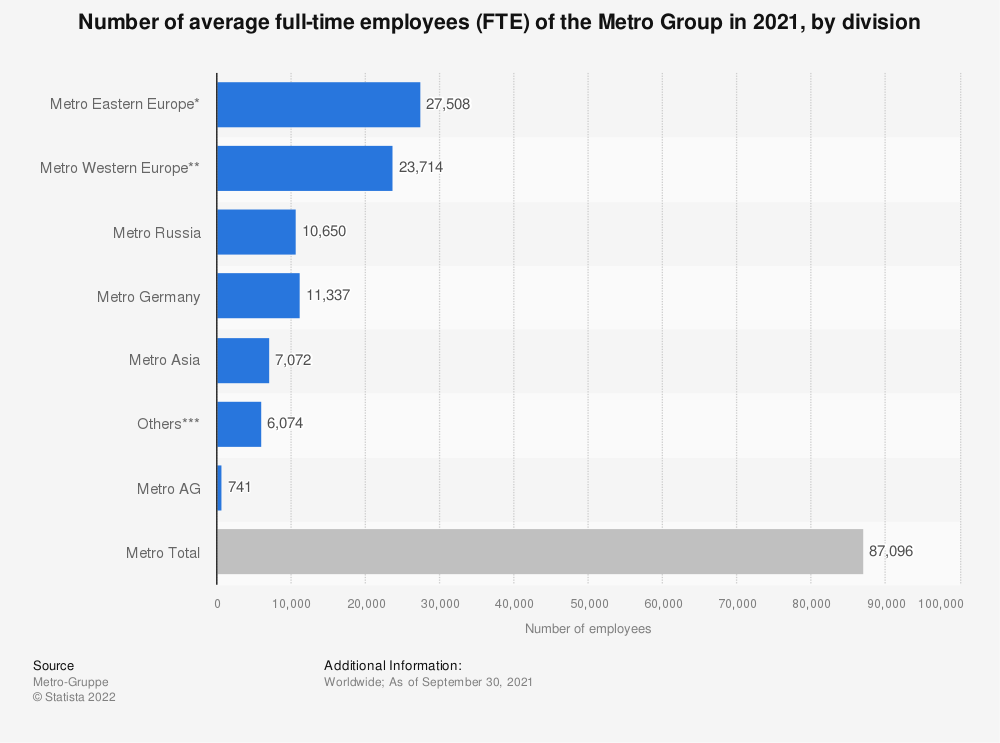 Statistic: Number of employees (average full-time equivalents) of the Metro Group worldwide in 2015/2016, by sales division | Statista