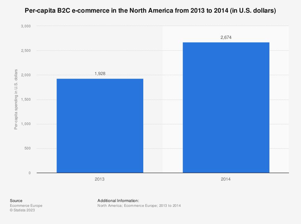 Statistic: Per-capita B2C e-commerce in the North America from 2013 to 2014 (in U.S. dollars) | Statista
