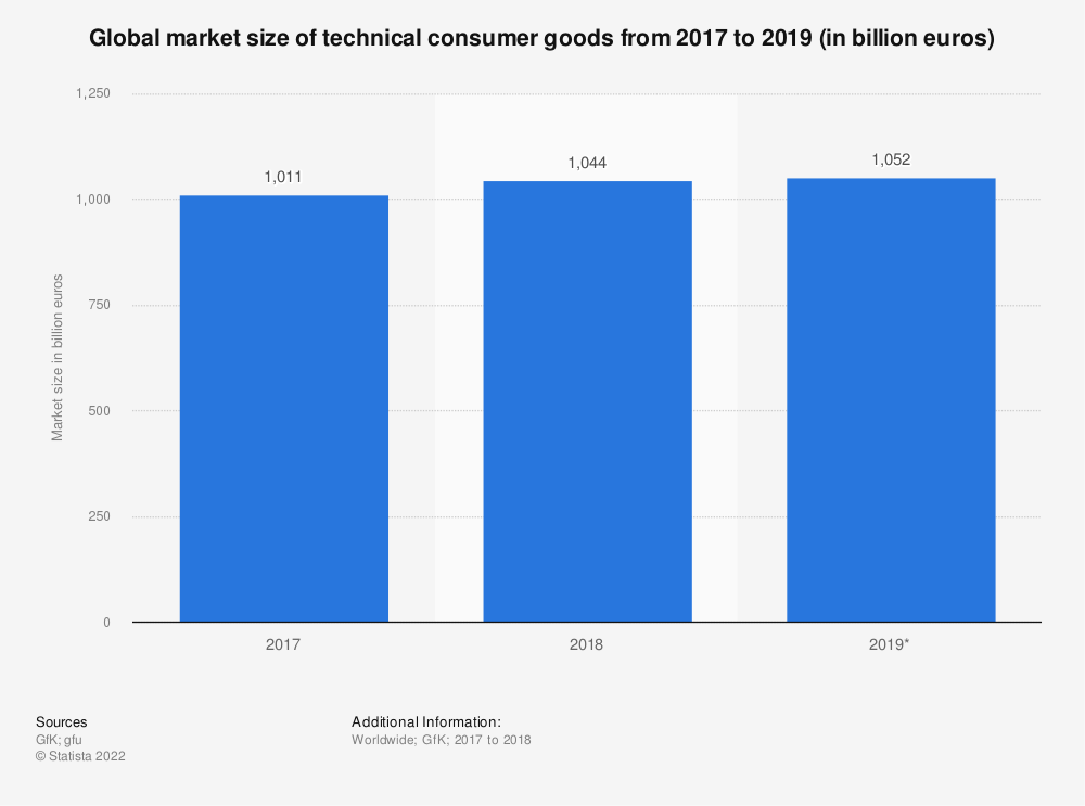 Statistic: Global market size of technical consumer goods from 2017 to 2019 (in billion euros) | Statista