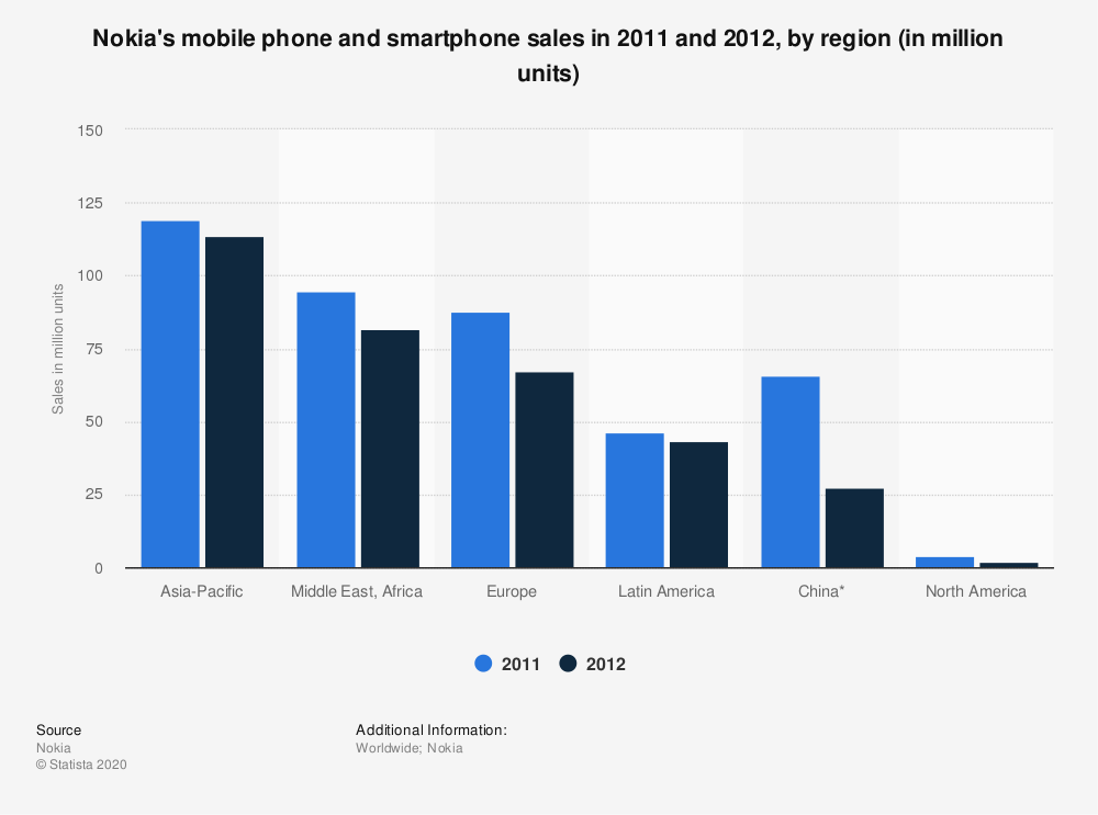Statistic: Nokia's mobile phone and smartphone sales in 2011 and 2012, by region (in million units) | Statista
