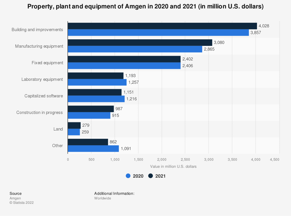 Statistic: Property, plant and equipment of Amgen from 2017 to 2019 (in million U.S. dollars) | Statista