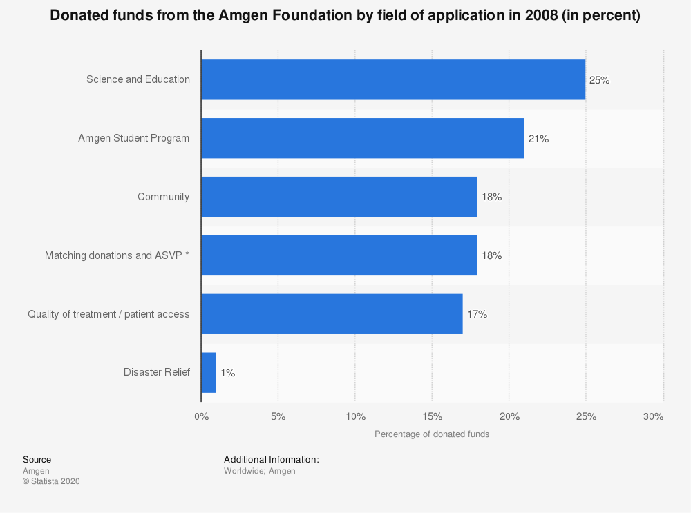 Statistic: Donated funds from the Amgen Foundation by field of application in 2008 (in percent) | Statista