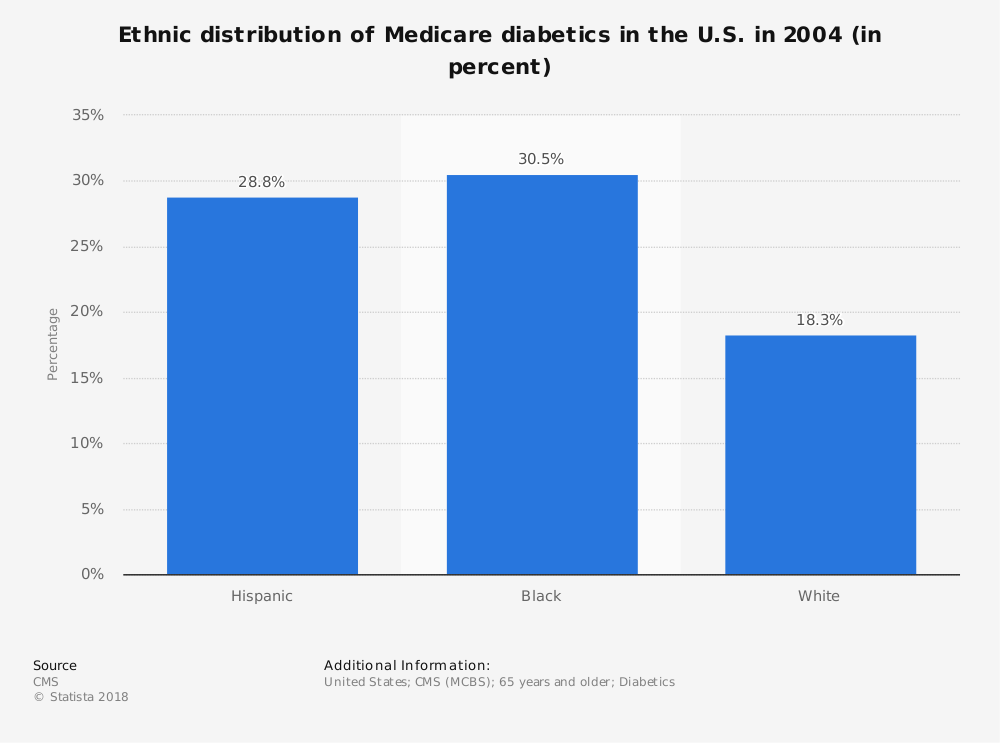 Statistic: Ethnic distribution of Medicare diabetics in the U.S. in 2004 (in percent) | Statista