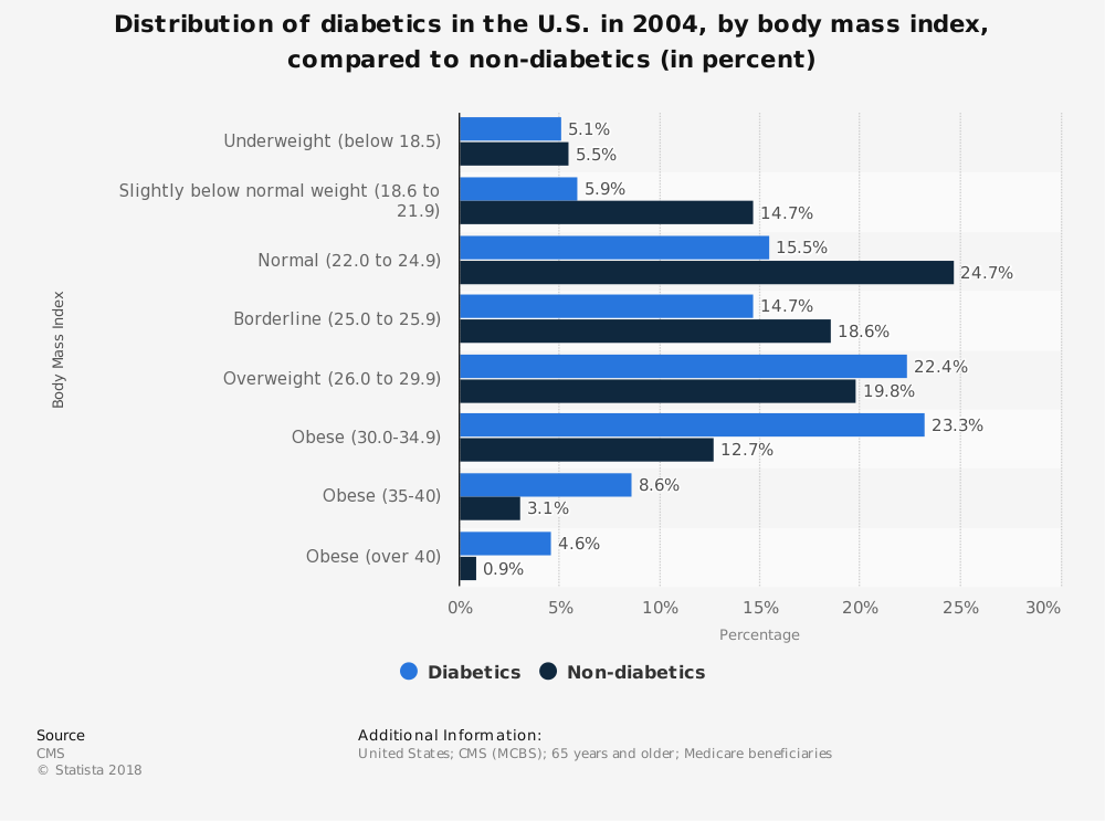 Statistic: Distribution of diabetics in the U.S. in 2004, by body mass index, compared to non-diabetics (in percent) | Statista