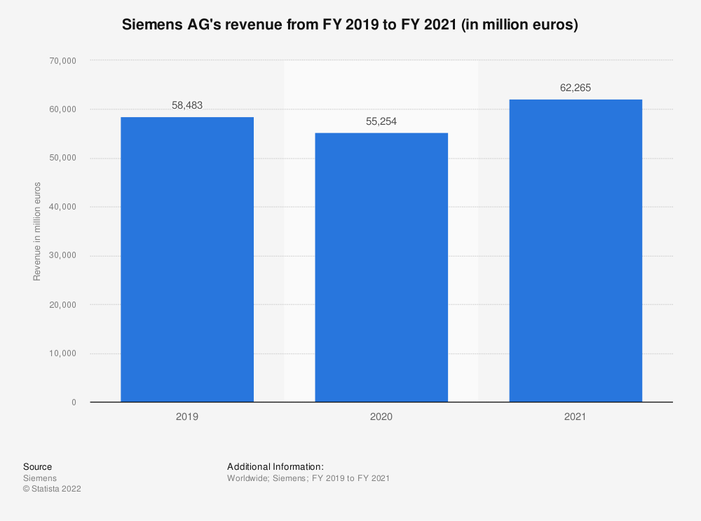Statistic: Siemens AG's revenue from FY 2019 to FY 2020 (in million euros) | Statista