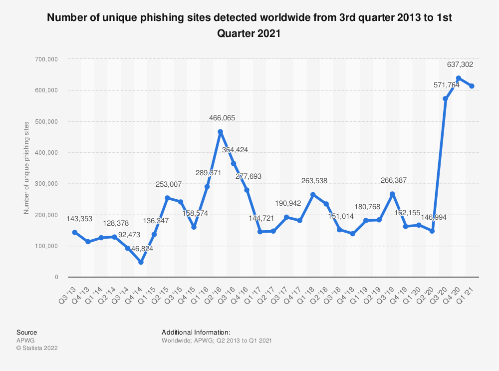 Statistic: Number of unique phishing sites detected worldwide from 3rd quarter 2013 to 2nd quarter 2020 | Statista