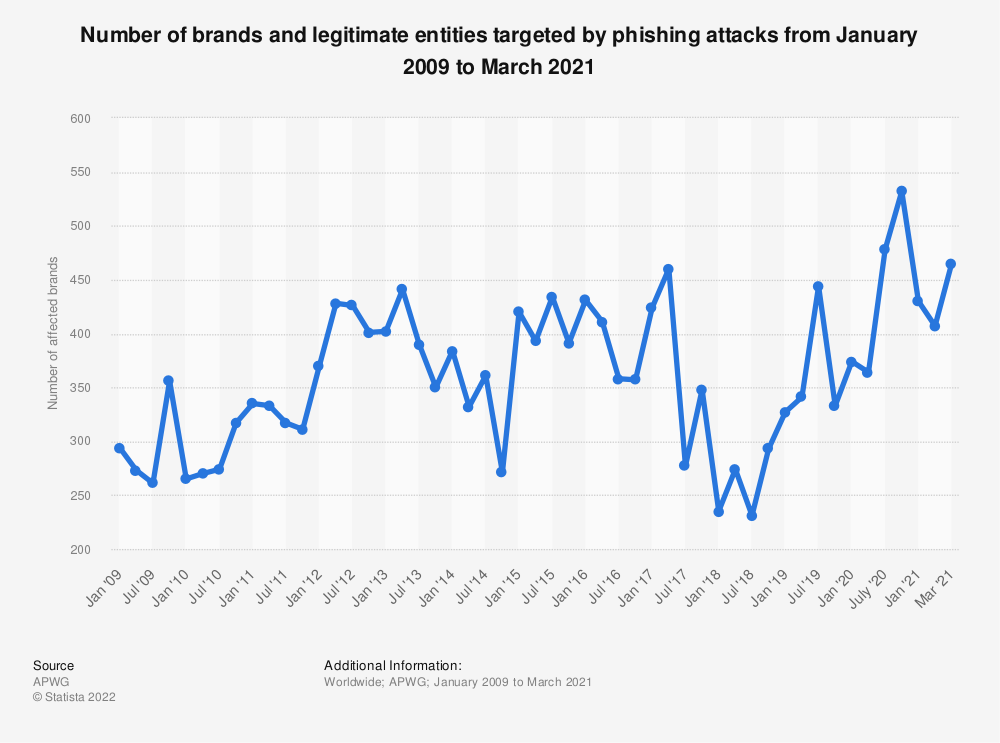 Statistic: Number of brands and legitimate entities targeted by phishing attacks from January 2009 to June 2019 | Statista