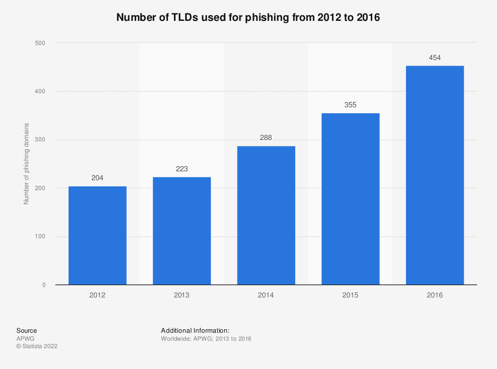 Statistic: Number of TLDs used for phishing from 2012 to 2016 | Statista