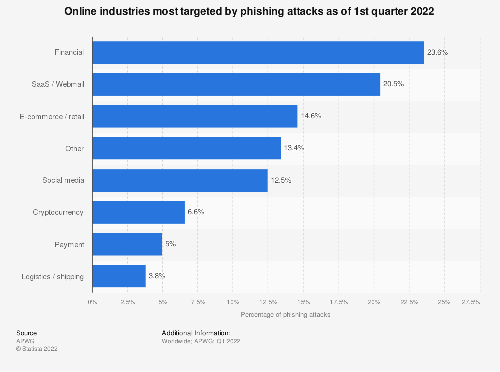 Statistic: Online industries most targeted by phishing attacks as of 2nd quarter 2020 | Statista