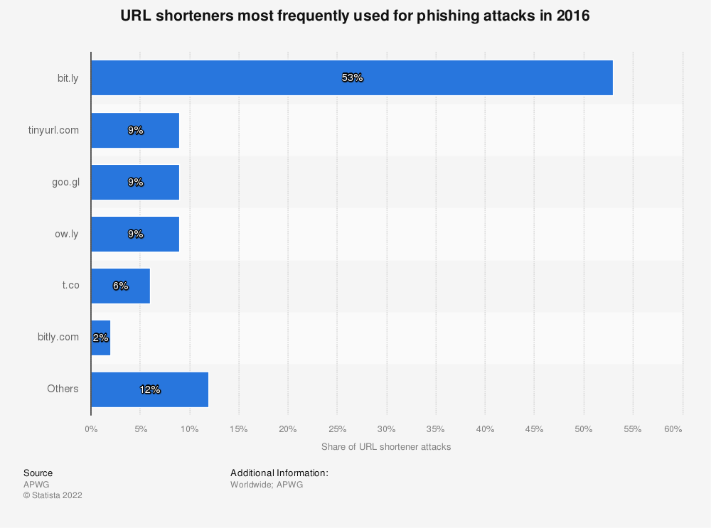 Statistic: URL shorteners most frequently used for phishing attacks in 2016 | Statista