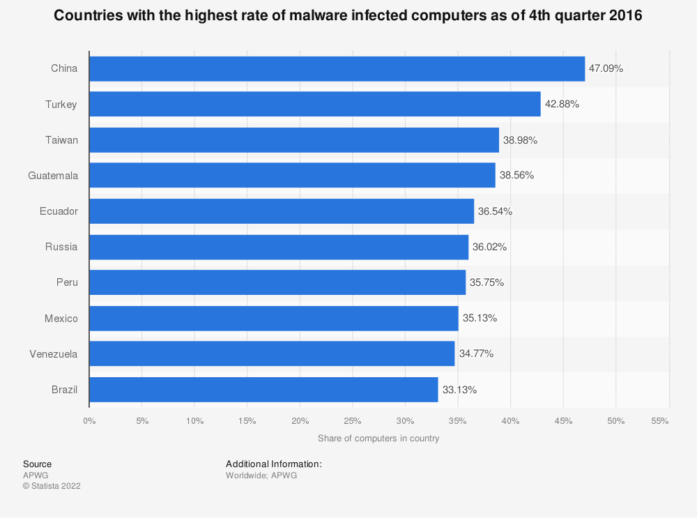 Statistic: Countries with the highest rate of malware infected computers as of 4th quarter 2016 | Statista
