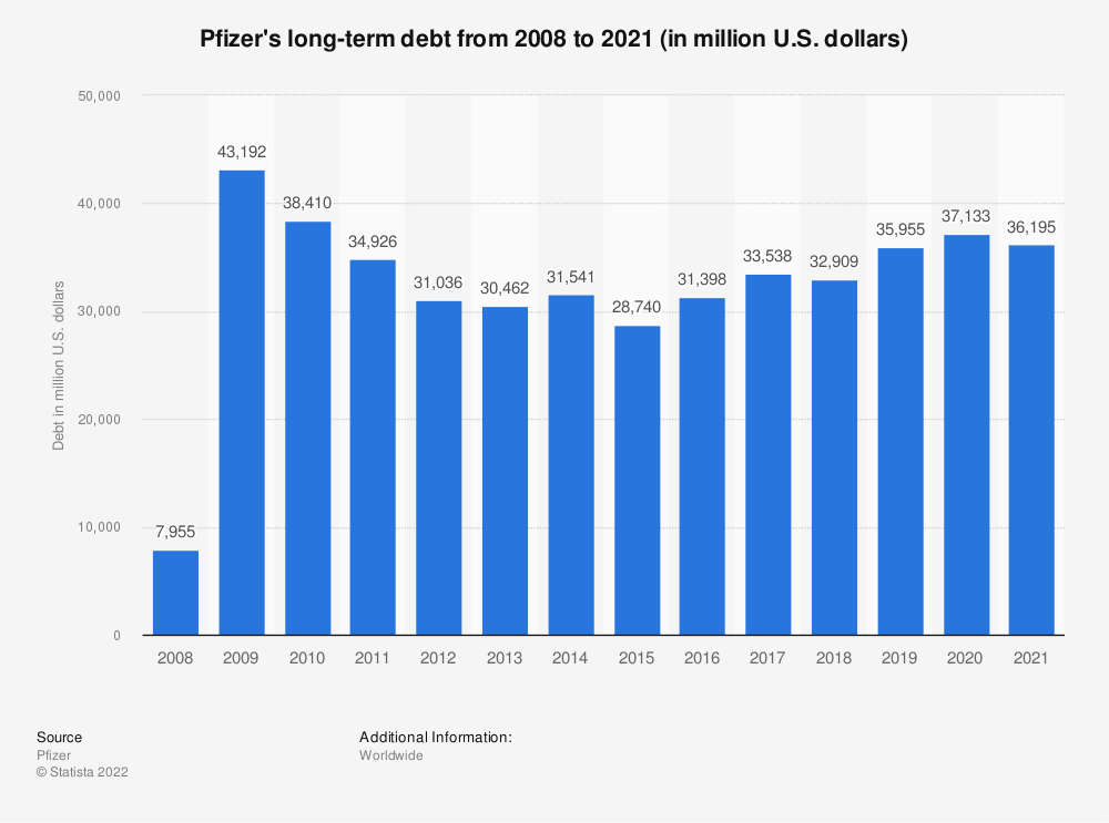 Statistic: Pfizer's long-term debt from 2008 to 2018 (in million U.S. dollars) | Statista