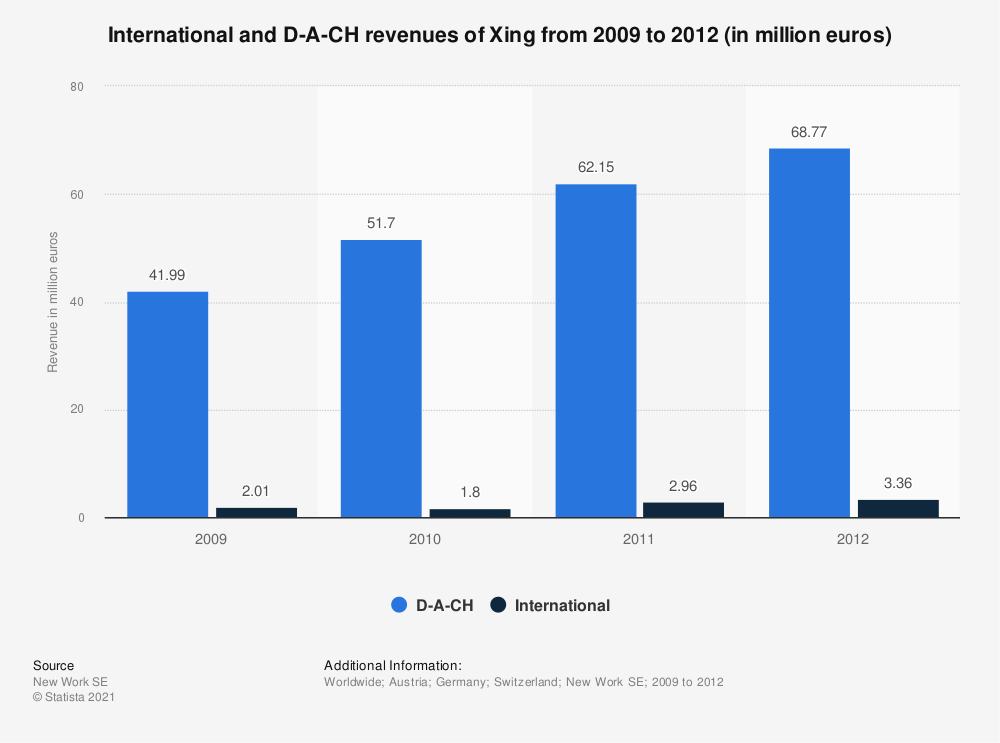 Statistic: International and D-A-CH revenues of Xing from 2009 to 2012 (in million euros) | Statista