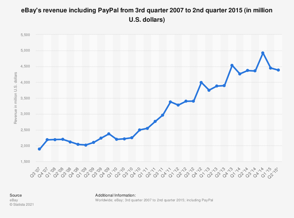 Statistic: eBay's revenue including PayPal from 3rd quarter 2007 to 2nd quarter 2015 (in million U.S. dollars) | Statista