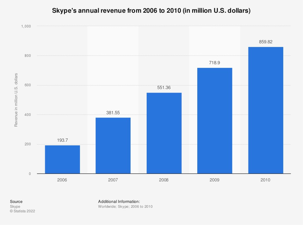 Statistic: Skype's annual revenue from 2006 to 2010 (in million U.S. dollars) | Statista