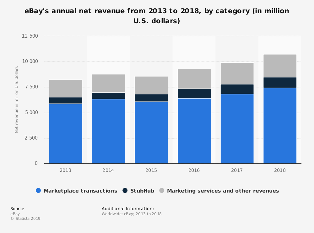 Statistic: eBay's annual net revenue from 2013 to 2017, by category (in million U.S. dollars) | Statista