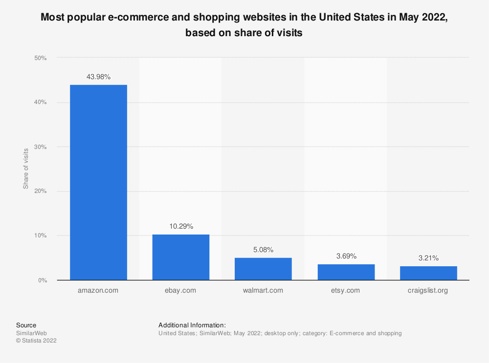 Statistic: Leading shopping and classifieds websites in the United States in August 2014, based on market share of visits | Statista