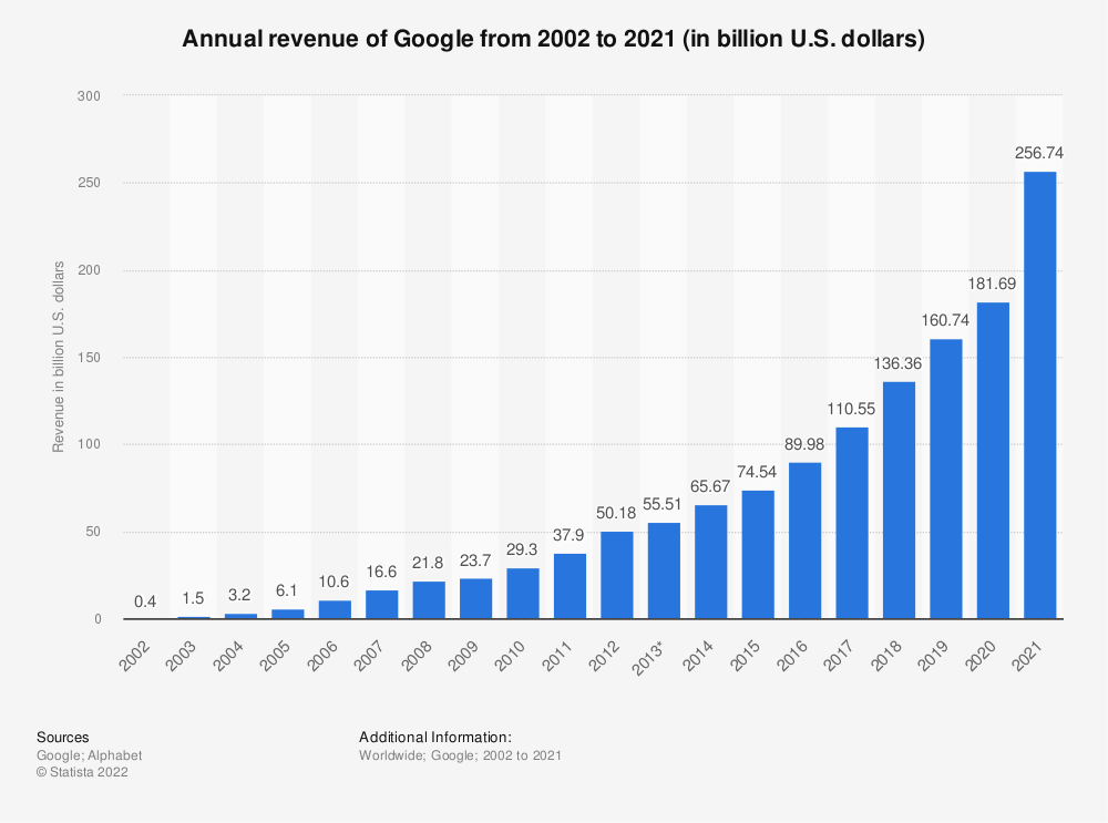 Statistic: Annual revenue of Google from 2002 to 2019 (in billion U.S. dollars) | Statista