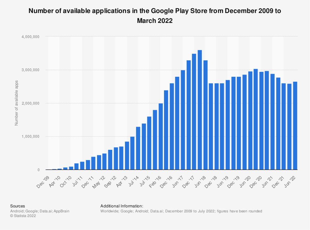 Statistic: Number of available applications in the Google Play Store from December 2009 to December 2016 | Statista